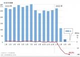 방일외국인관광객 전년동월대비 99.9% 감소